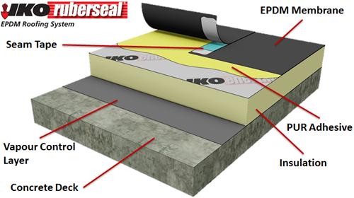 Nice Pros And Cons Of EPDM Roofing Systems